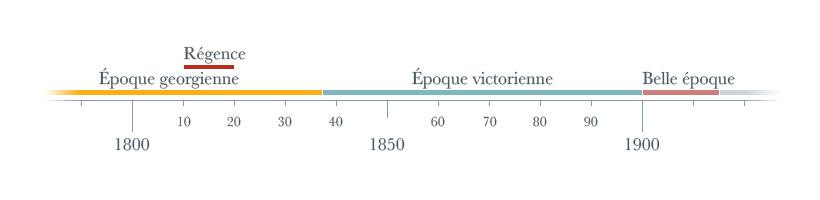 Frise chronologique du XIXe siècle en angleterre, avec les époques georgienne, régence, victorienne et belle époque