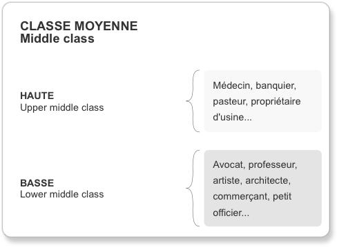 Schéma des classes sociales en Angleterre au XIXème siècle : la classe moyenne