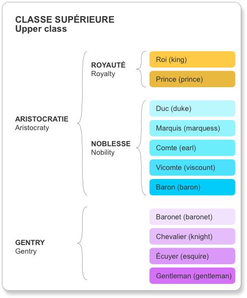 Schéma des classes sociales en Angleterre au XIXème siècle : la classe supérieure, celle de l'aristocratie et de la gentry