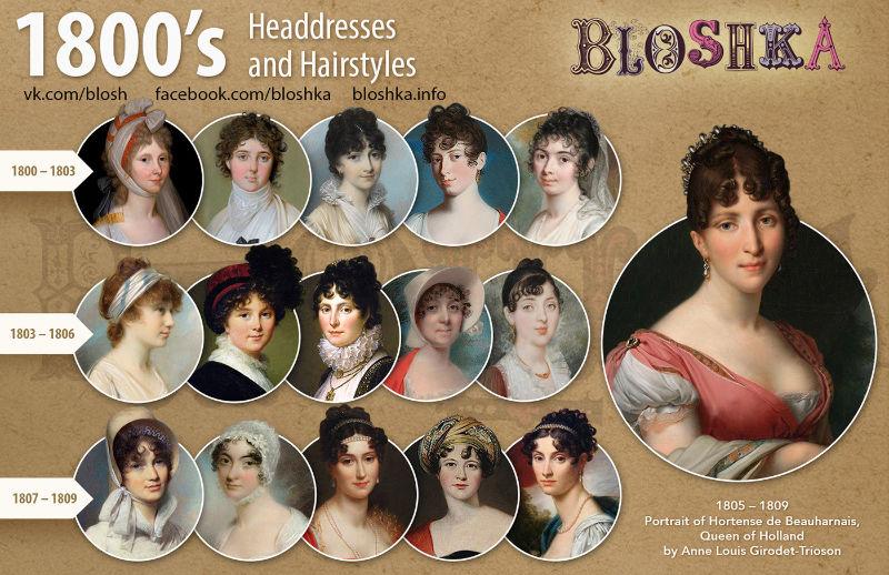 Évolution des styles de coiffure du XIXème siècle pour les femmes, selon le site Bloshka. Années 1800.