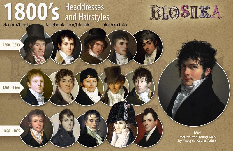 Évolution des styles de coiffure du XIXème siècle pour les hommes, selon le site Bloshka. Années 1800.