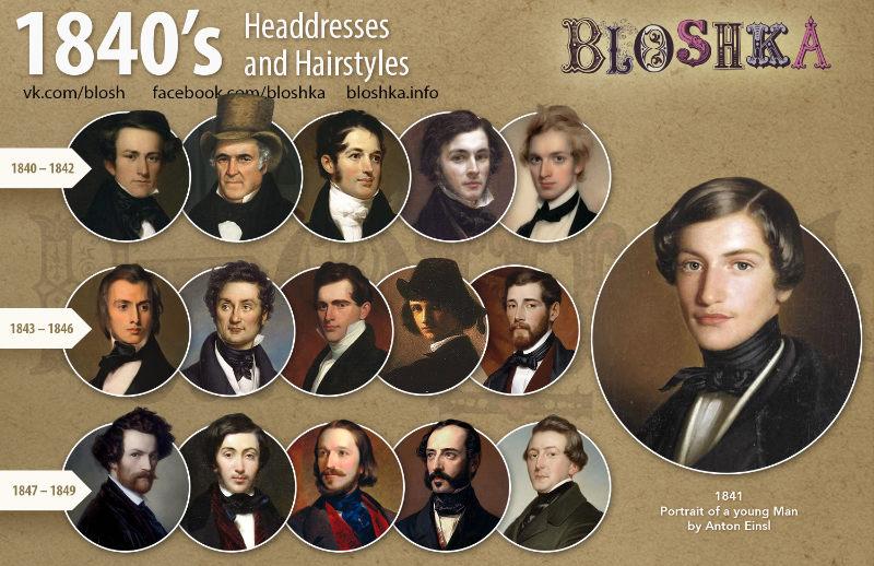 Évolution des styles de coiffure du XIXème siècle pour les hommes, selon le site Bloshka. Années 1840.