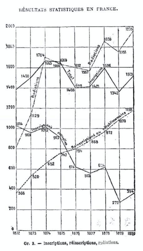 """Schéma extrait du livre """"La prostitution"""" de Yves Guyot (page 327). Les données montrent l'évolution de la prostitution dans les registres de la police, entre 1872 et 1880."""